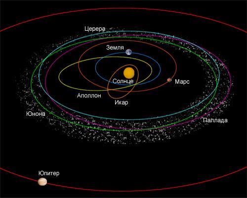 Астероиды пояса образованные ими курс туринабол кленбутерол