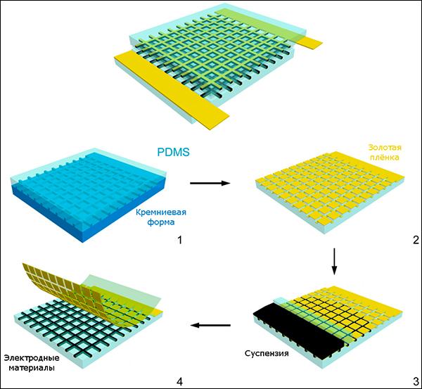 Созданы прозрачные и гибкие литий-ионные аккумуляторы