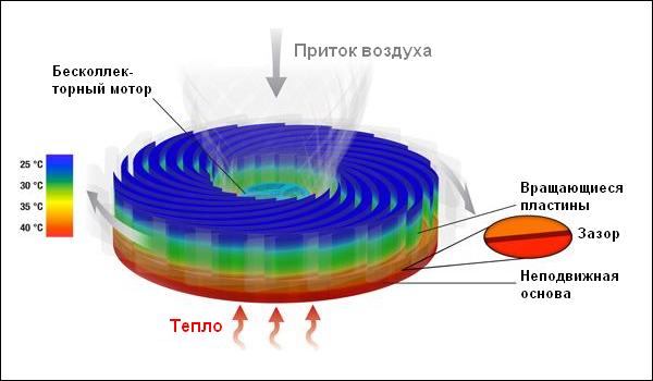 Схема Sandia Cooler