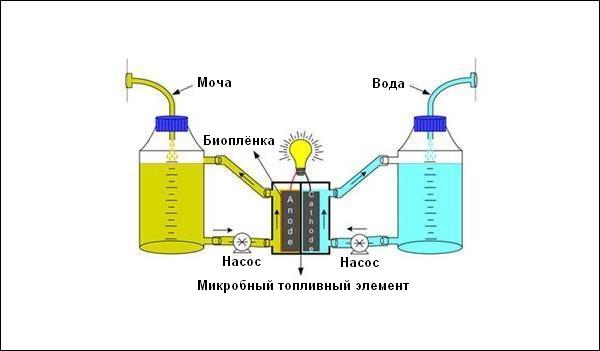 Схема действия энергоустановки