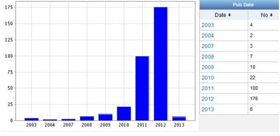 Динамика патентования Сloud computing по годам
