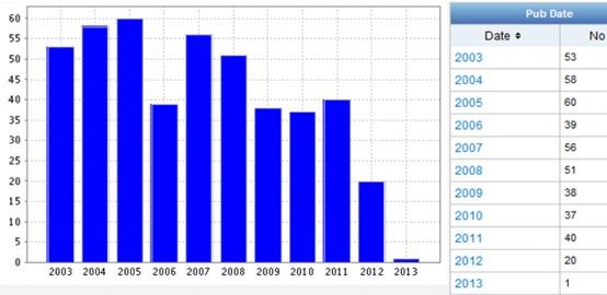 Динамика патентной активности технических решений, касающихся модели IaaS по годам
