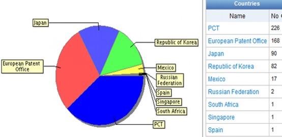 Динамика патентной активности технических решений, касающихся модели IaaS по странам патентования