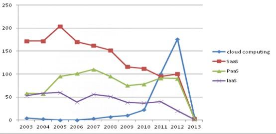Тенденции развития патентования облачных сервисов