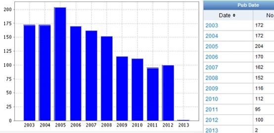 Динамика патентования технических решений, касающихся модели SaaS по годам