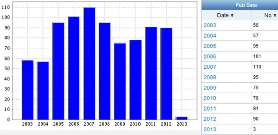 Динамика патентной активности технических решений, касающихся модели PaaS по годам