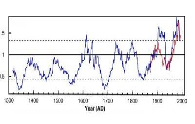 Обнаружена связь Эль-Ниньо с глобальным потеплением