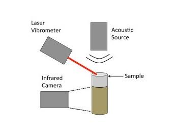 Звуковые волны используют для обнаружения бомб