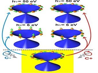 Управление спином электронов с помощью света