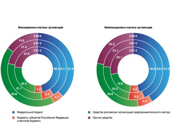 Участие научных организаций в инновационном процессе