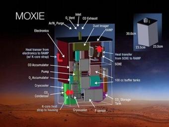 Массачусетский технологический институт испытает производство кислорода на Марсе